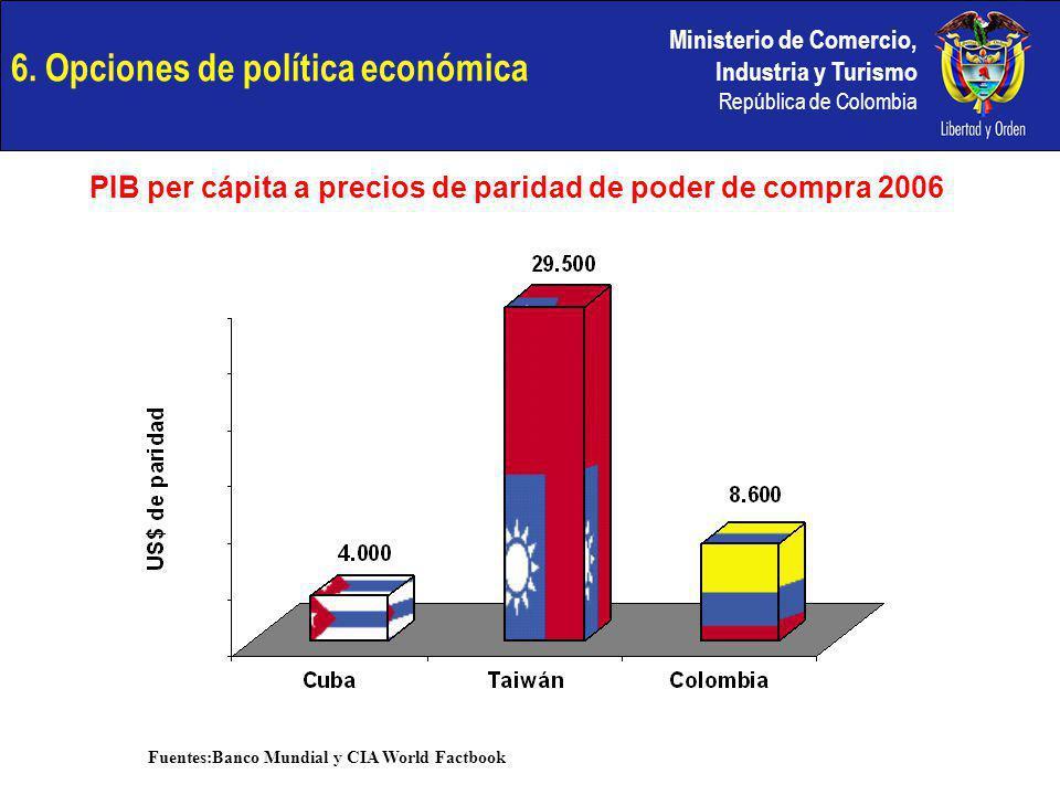 Ministerio de Comercio, Industria y Turismo República de Colombia 6. Opciones de política económica PIB per cápita a precios de paridad de poder de co