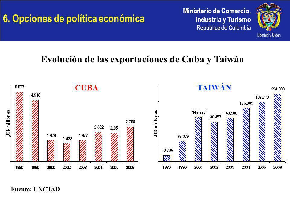 Ministerio de Comercio, Industria y Turismo República de Colombia 6. Opciones de política económica CUBATAIWÁN Evolución de las exportaciones de Cuba