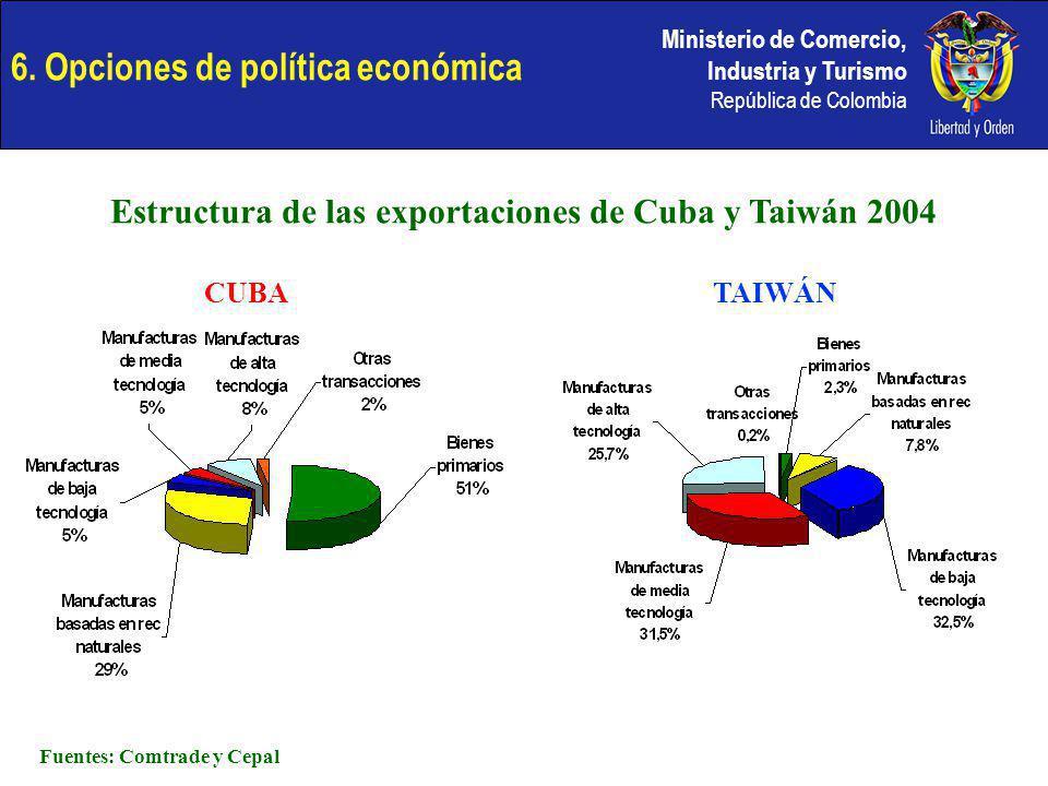 Ministerio de Comercio, Industria y Turismo República de Colombia 6. Opciones de política económica Estructura de las exportaciones de Cuba y Taiwán 2
