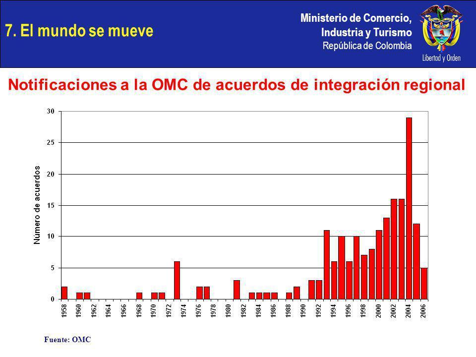 Ministerio de Comercio, Industria y Turismo República de Colombia 7. El mundo se mueve Notificaciones a la OMC de acuerdos de integración regional Fue