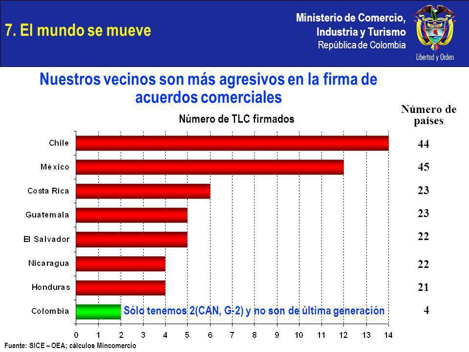 Ministerio de Comercio, Industria y Turismo República de Colombia Fuente: SICE – OEA; cálculos Mincomercio Número de TLC firmados 7. El mundo se mueve
