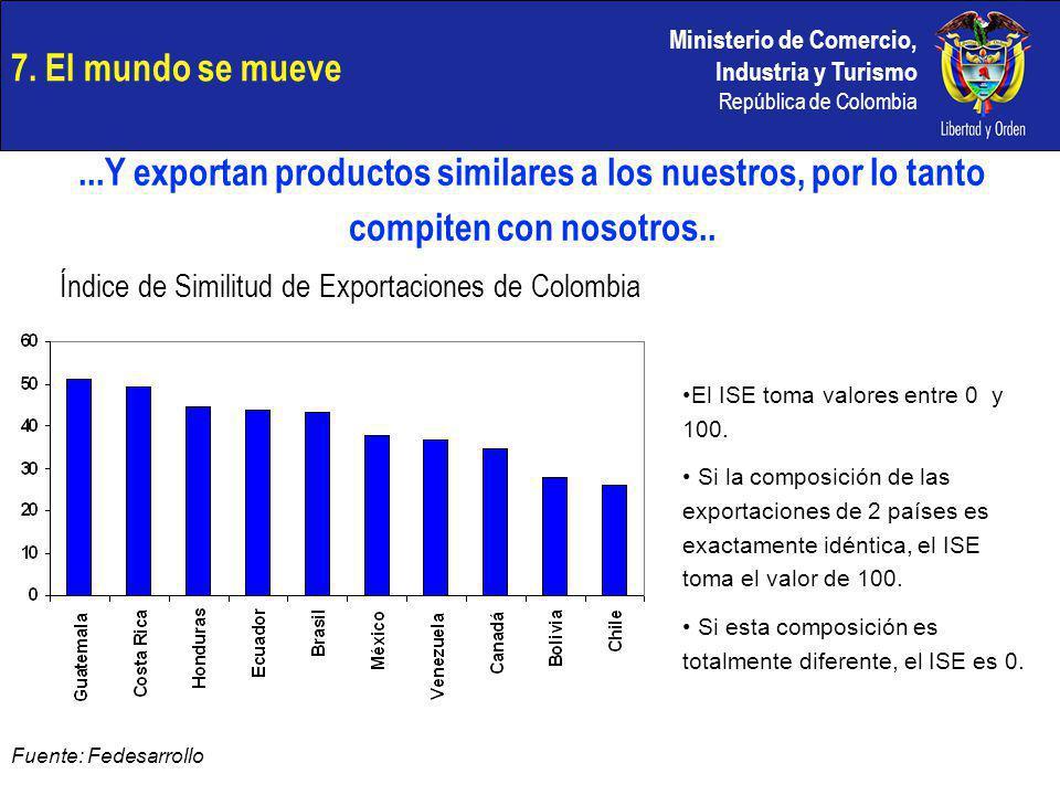 Ministerio de Comercio, Industria y Turismo República de Colombia El ISE toma valores entre 0 y 100. Si la composición de las exportaciones de 2 paíse