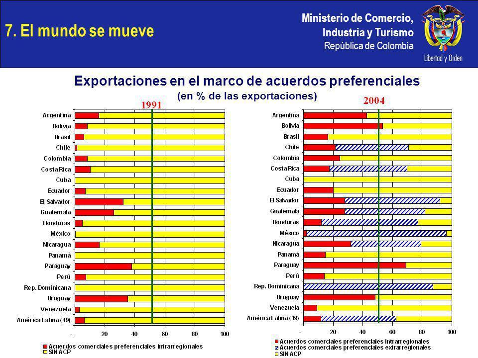 Ministerio de Comercio, Industria y Turismo República de Colombia 7. El mundo se mueve Exportaciones en el marco de acuerdos preferenciales (en % de l