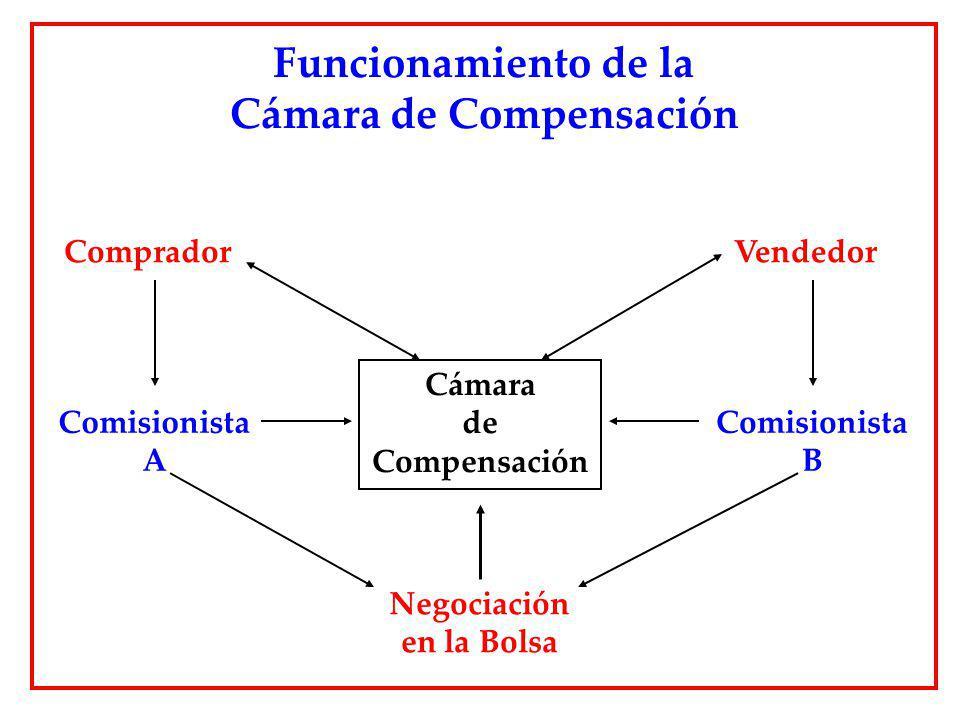 Funcionamiento de la Cámara de Compensación Cámara de Compensación CompradorVendedor Comisionista A Comisionista B Negociación en la Bolsa