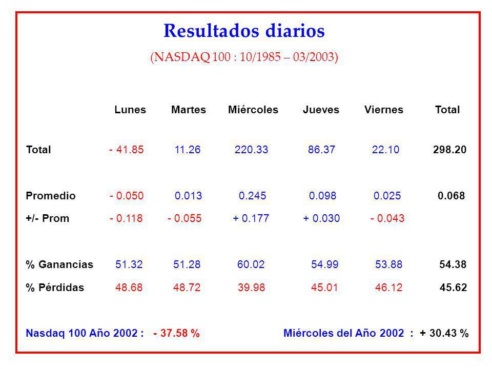 Resultados diarios (NASDAQ 100 : 10/1985 – 03/2003 ) Lunes Martes Miércoles Jueves Viernes Total Total - 41.85 11.26 220.33 86.37 22.10 298.20 Promedi
