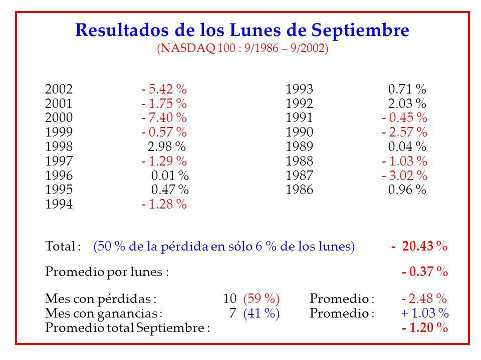 Resultados de los Lunes de Septiembre (NASDAQ 100 : 9/1986 – 9/2002) 2002- 5.42 %1993 0.71 % 2001 - 1.75 %1992 2.03 % 2000 - 7.40 %1991 - 0.45 % 1999-