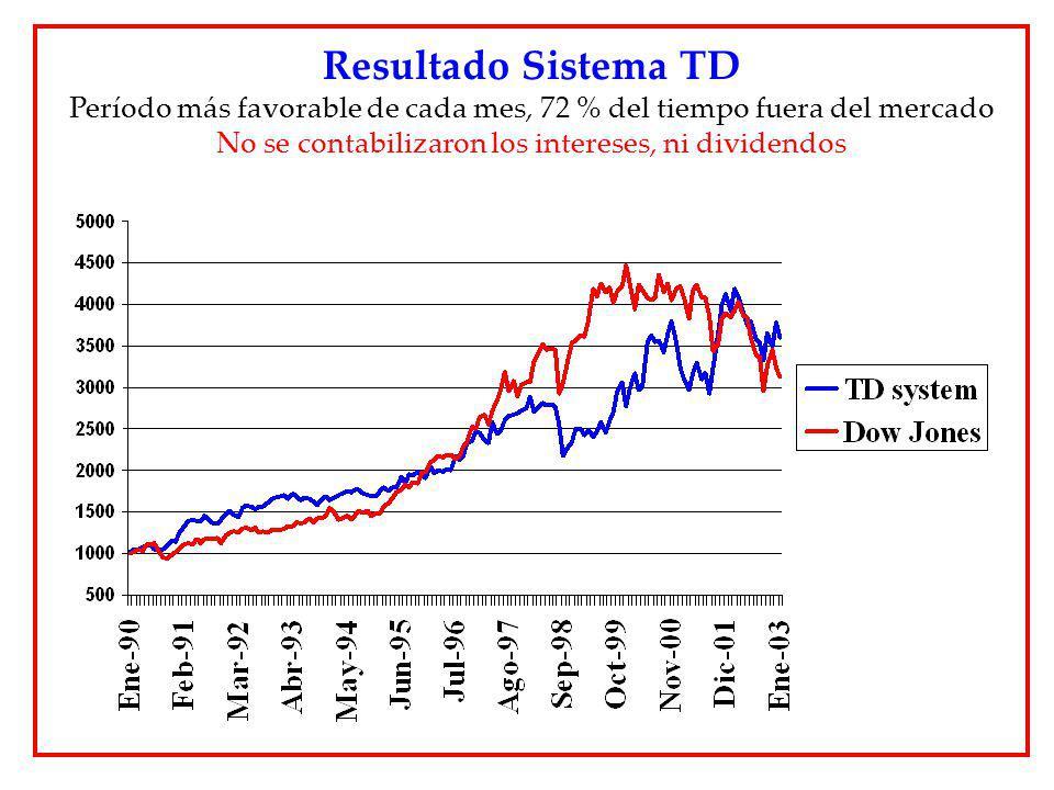 Resultado Sistema TD Período más favorable de cada mes, 72 % del tiempo fuera del mercado No se contabilizaron los intereses, ni dividendos