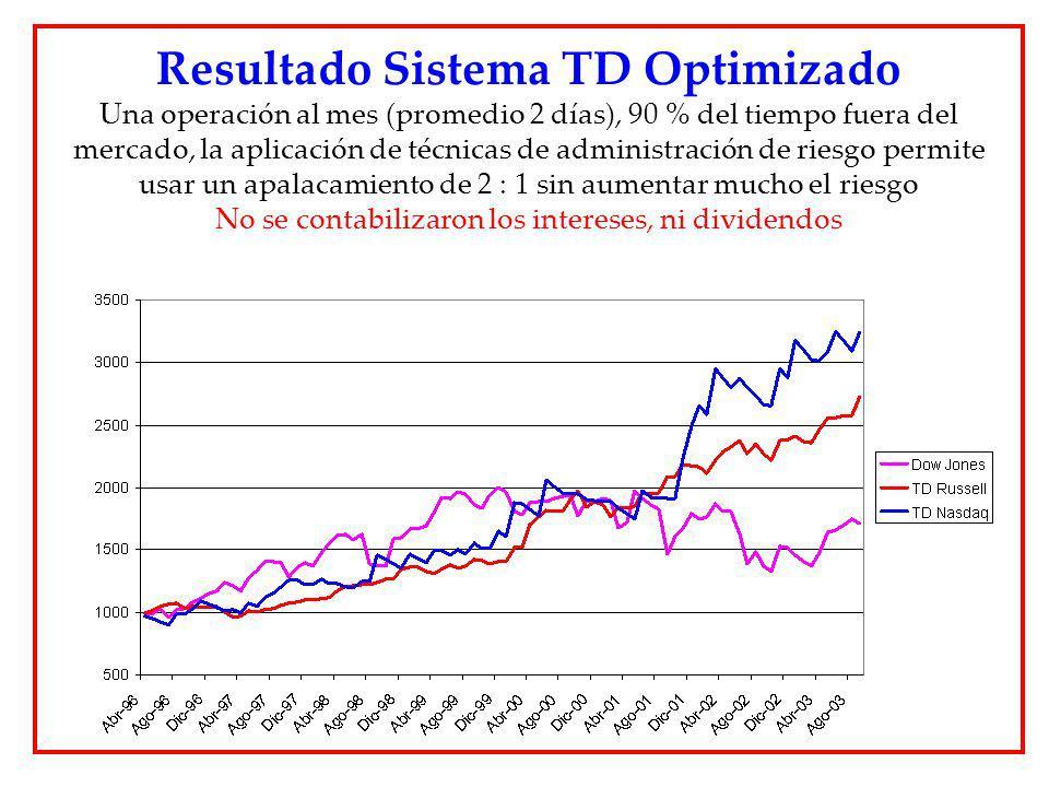 Resultado Sistema TD Optimizado Una operación al mes (promedio 2 días), 90 % del tiempo fuera del mercado, la aplicación de técnicas de administración