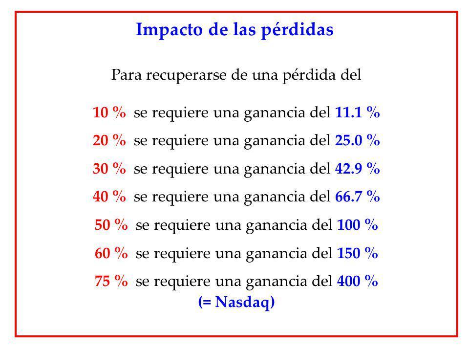 Para recuperarse de una pérdida del 10 % se requiere una ganancia del 11.1 % 20 % se requiere una ganancia del 25.0 % 30 % se requiere una ganancia de