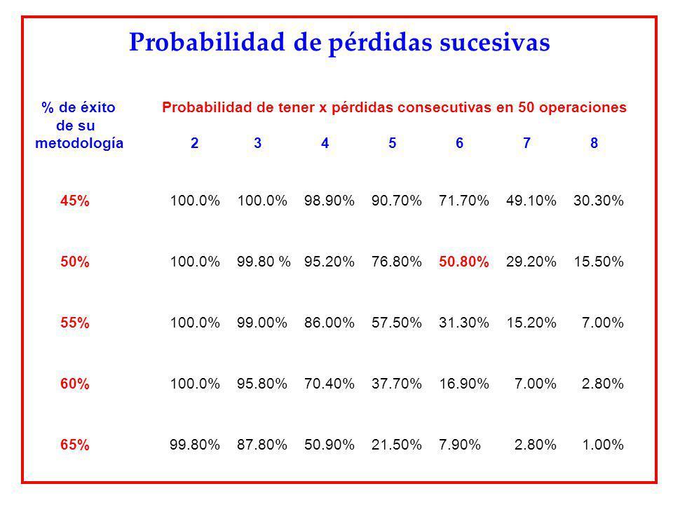 Probabilidad de pérdidas sucesivas % de éxito Probabilidad de tener x pérdidas consecutivas en 50 operaciones de su metodología 2 3 4 5 6 7 8 45%100.0