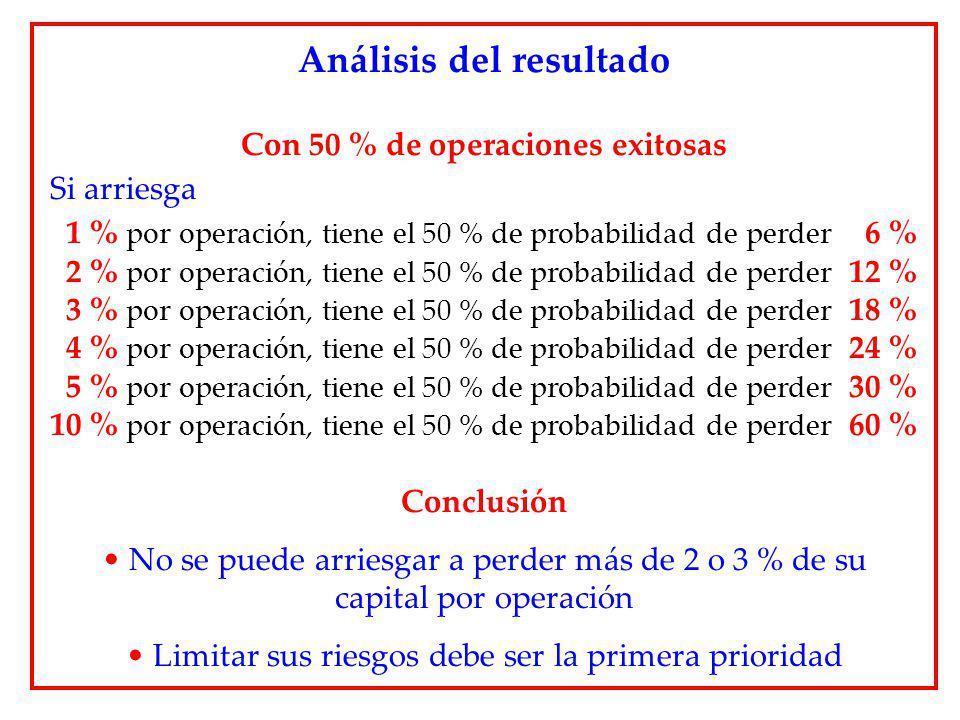 Análisis del resultado Con 50 % de operaciones exitosas Si arriesga 1 % por operación, tiene el 50 % de probabilidad de perder 6 % 2 % por operación,