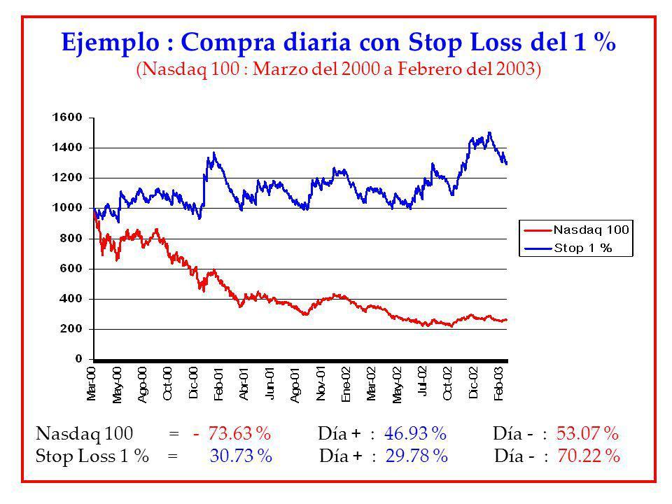 Ejemplo : Compra diaria con Stop Loss del 1 % (Nasdaq 100 : Marzo del 2000 a Febrero del 2003) Nasdaq 100 = - 73.63 % Día + : 46.93 % Día - : 53.07 %