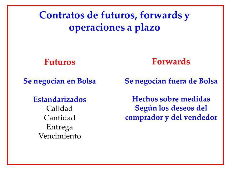 Futuros Se negocian en Bolsa Estandarizados Calidad Cantidad Entrega Vencimiento Contratos de futuros, forwards y operaciones a plazo Forwards Se nego