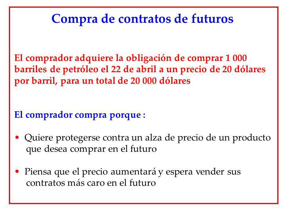 El comprador adquiere la obligación de comprar 1 000 barriles de petróleo el 22 de abril a un precio de 20 dólares por barril, para un total de 20 000