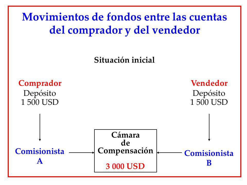 Situación inicial Movimientos de fondos entre las cuentas del comprador y del vendedor Cámara de Compensación 3 000 USD Comprador Depósito 1 500 USD C