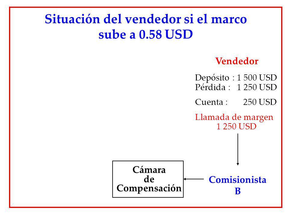 Situación del vendedor si el marco sube a 0.58 USD Cámara de Compensación Comisionista B Vendedor Depósito : 1 500 USD Pérdida : 1 250 USD Cuenta : 25