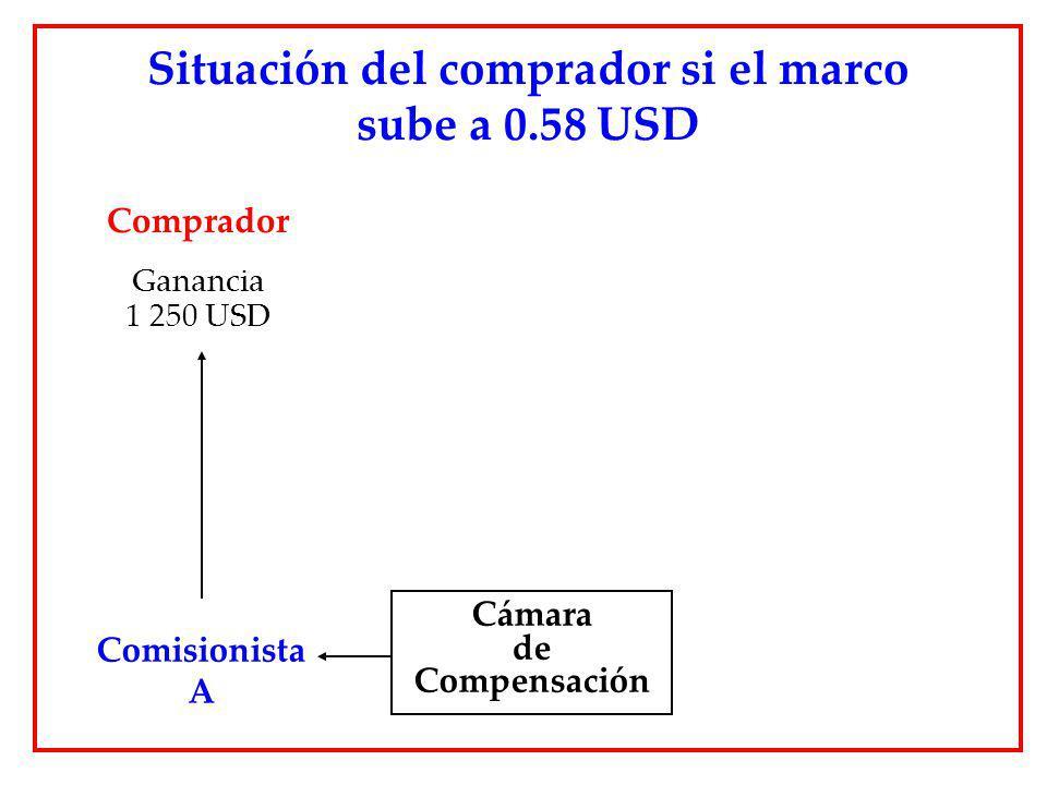 Situación del comprador si el marco sube a 0.58 USD Cámara de Compensación Comisionista A Comprador Ganancia 1 250 USD