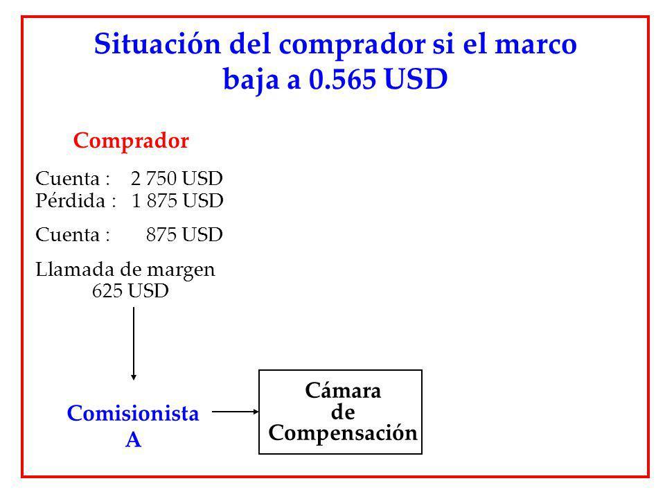 Situación del comprador si el marco baja a 0.565 USD Cámara de Compensación Comisionista A Comprador Cuenta : 2 750 USD Pérdida : 1 875 USD Cuenta : 8