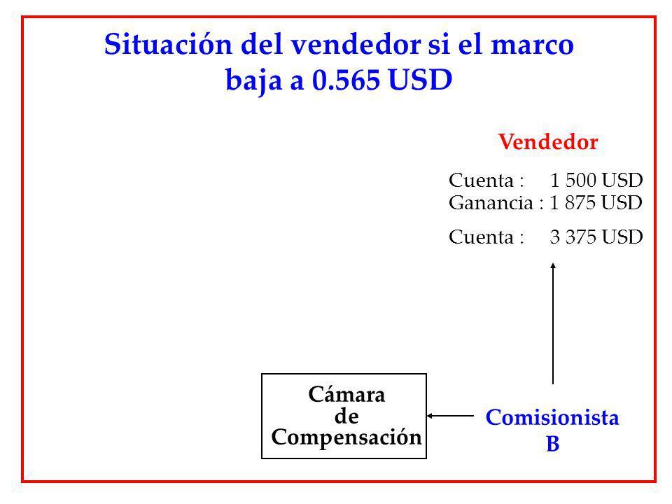 Situación del vendedor si el marco baja a 0.565 USD Cámara de Compensación Comisionista B Vendedor Cuenta : 1 500 USD Ganancia : 1 875 USD Cuenta : 3