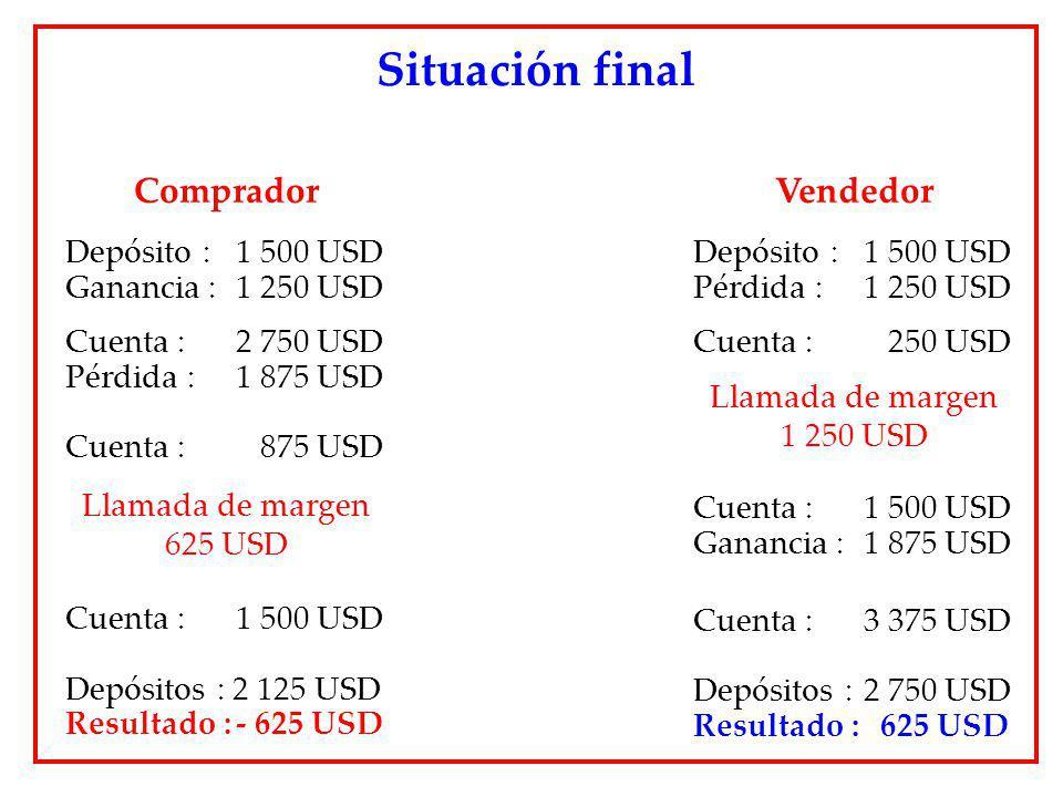 Situación final Comprador Depósito : 1 500 USD Ganancia : 1 250 USD Cuenta : 2 750 USD Pérdida : 1 875 USD Cuenta : 875 USD Llamada de margen 625 USD