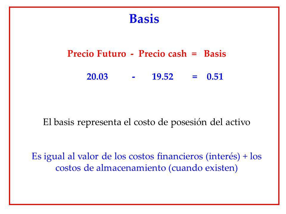 Precio Futuro - Precio cash = Basis 20.03 - 19.52 = 0.51 El basis representa el costo de posesión del activo Es igual al valor de los costos financier