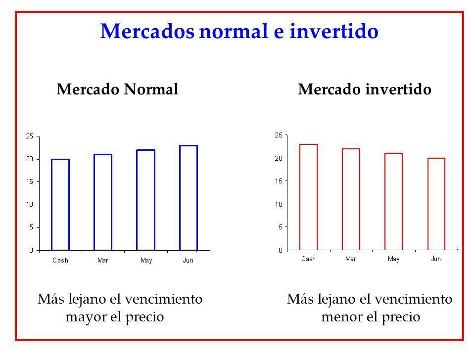 Mercado Normal Mercado invertido Mercados normal e invertido Más lejano el vencimiento Más lejano el vencimiento mayor el precio menor el precio