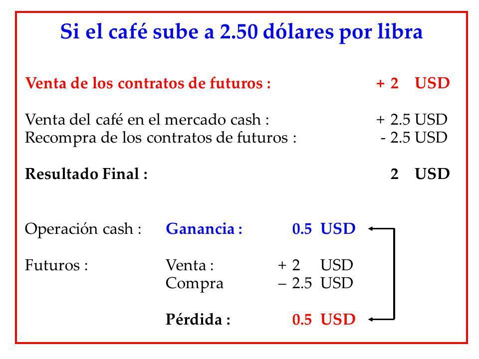 Venta de los contratos de futuros : + 2 USD Venta del café en el mercado cash : + 2.5 USD Recompra de los contratos de futuros : -2.5 USD Resultado Fi