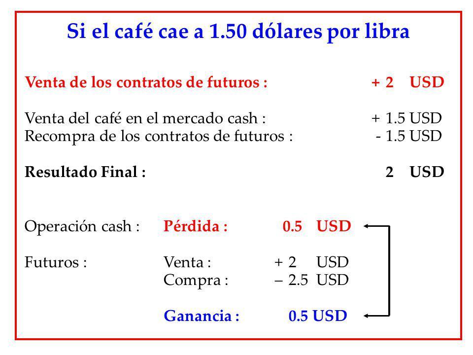 Venta de los contratos de futuros : + 2 USD Venta del café en el mercado cash : + 1.5 USD Recompra de los contratos de futuros : -1.5 USD Resultado Fi