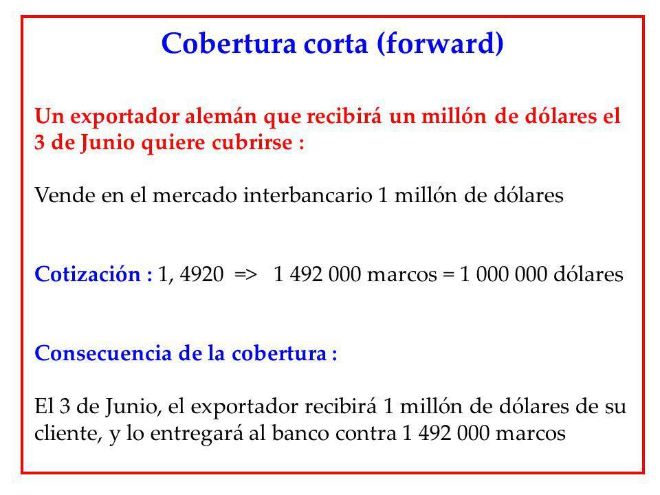 Un exportador alemán que recibirá un millón de dólares el 3 de Junio quiere cubrirse : Vende en el mercado interbancario 1 millón de dólares Cotizació