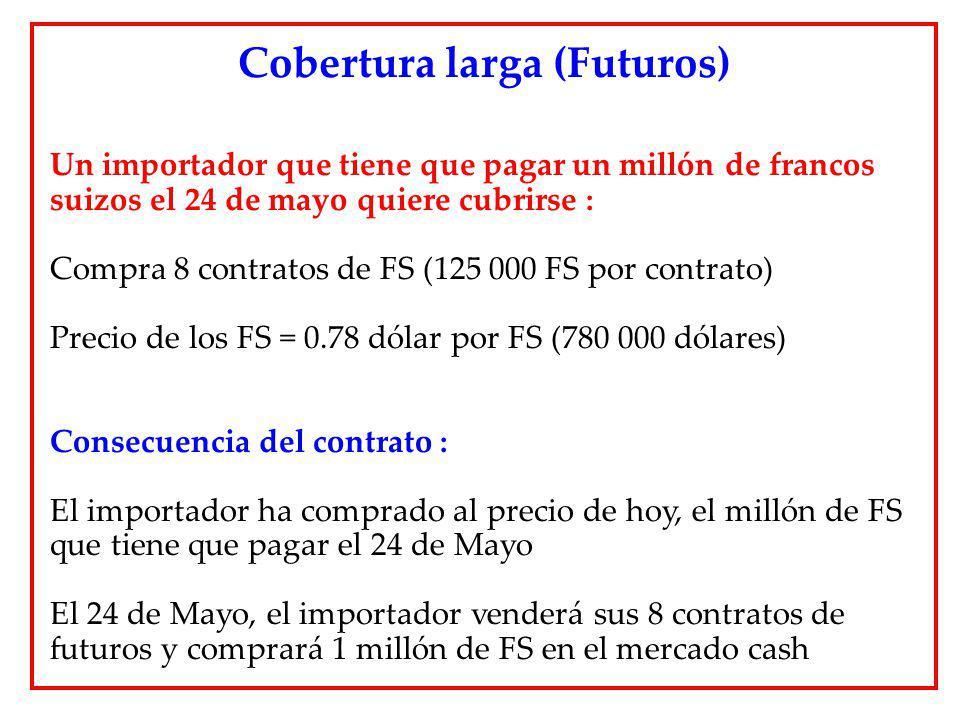 Un importador que tiene que pagar un millón de francos suizos el 24 de mayo quiere cubrirse : Compra 8 contratos de FS (125 000 FS por contrato) Preci