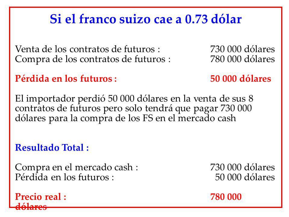 Venta de los contratos de futuros : 730 000 dólares Compra de los contratos de futuros :780 000 dólares Pérdida en los futuros : 50 000 dólares El imp