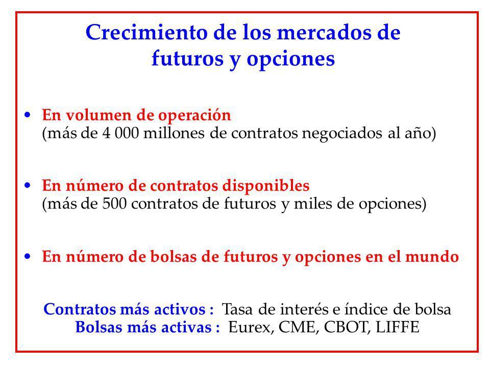 En volumen de operación (más de 4 000 millones de contratos negociados al año) En número de contratos disponibles (más de 500 contratos de futuros y m