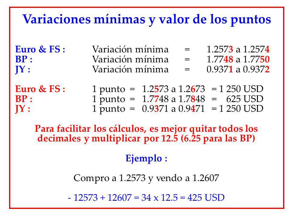 Euro & FS : Variación mínima = 1.2573 a 1.2574 BP : Variación mínima = 1.7748 a 1.7750 JY : Variación mínima = 0.9371 a 0.9372 Euro & FS : 1 punto = 1