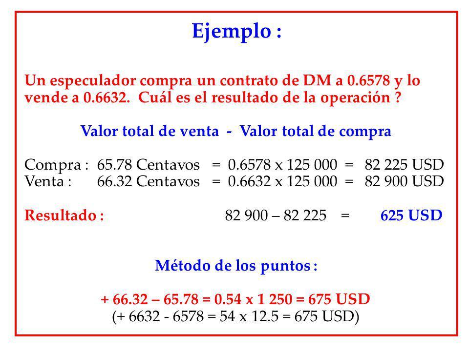 Un especulador compra un contrato de DM a 0.6578 y lo vende a 0.6632. Cuál es el resultado de la operación ? Valor total de venta - Valor total de com