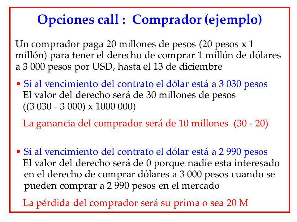 Un comprador paga 20 millones de pesos (20 pesos x 1 millón) para tener el derecho de comprar 1 millón de dólares a 3 000 pesos por USD, hasta el 13 d