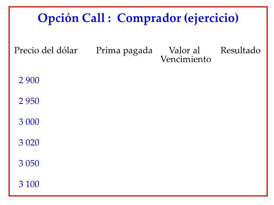 Opción Call : Comprador (ejercicio) Precio del dólar Prima pagada Valor al Resultado Vencimiento 2 900 2 950 3 000 3 020 3 050 3 100