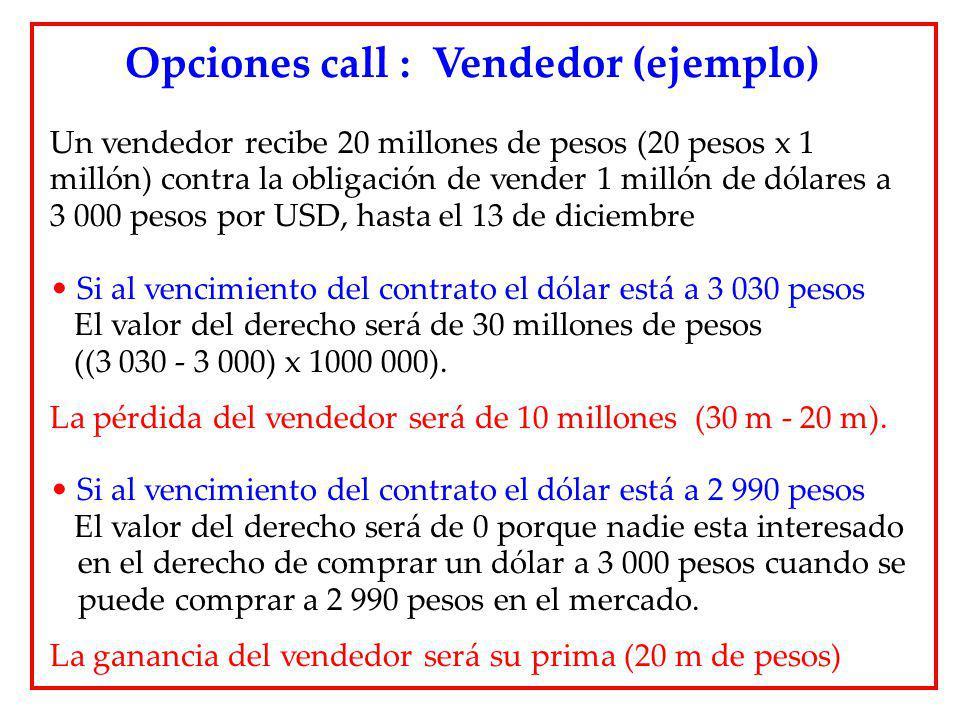 Un vendedor recibe 20 millones de pesos (20 pesos x 1 millón) contra la obligación de vender 1 millón de dólares a 3 000 pesos por USD, hasta el 13 de