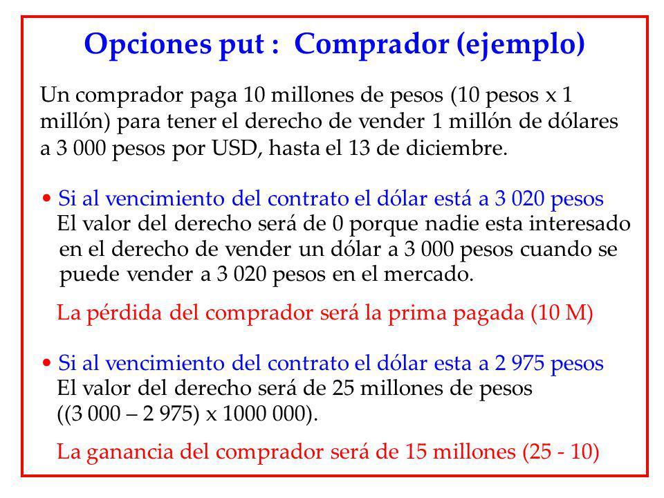 Un comprador paga 10 millones de pesos (10 pesos x 1 millón) para tener el derecho de vender 1 millón de dólares a 3 000 pesos por USD, hasta el 13 de