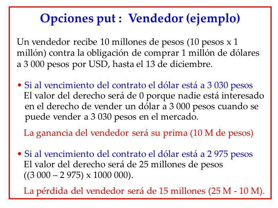 Un vendedor recibe 10 millones de pesos (10 pesos x 1 millón) contra la obligación de comprar 1 millón de dólares a 3 000 pesos por USD, hasta el 13 d