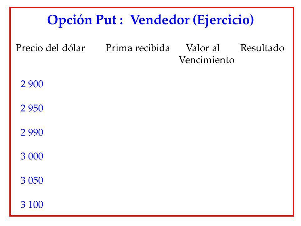 Precio del dólar Prima recibida Valor al Resultado Vencimiento 2 900 2 950 2 990 3 000 3 050 3 100 Opción Put : Vendedor (Ejercicio)