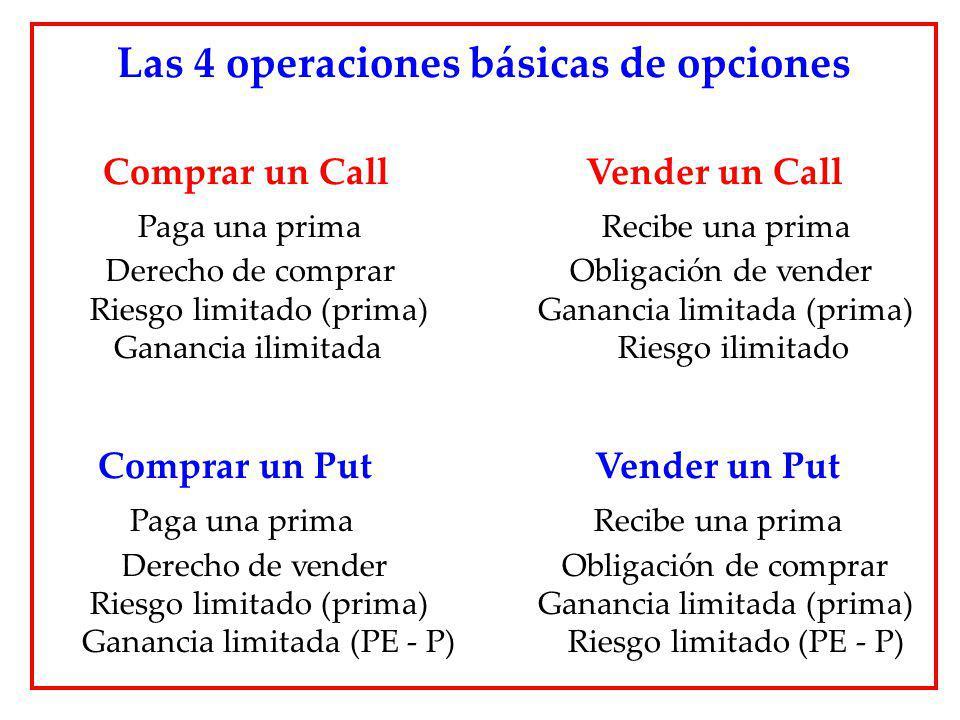 Las 4 operaciones básicas de opciones Comprar un Call Vender un Call Paga una prima Recibe una prima Derecho de comprar Obligación de vender Riesgo li