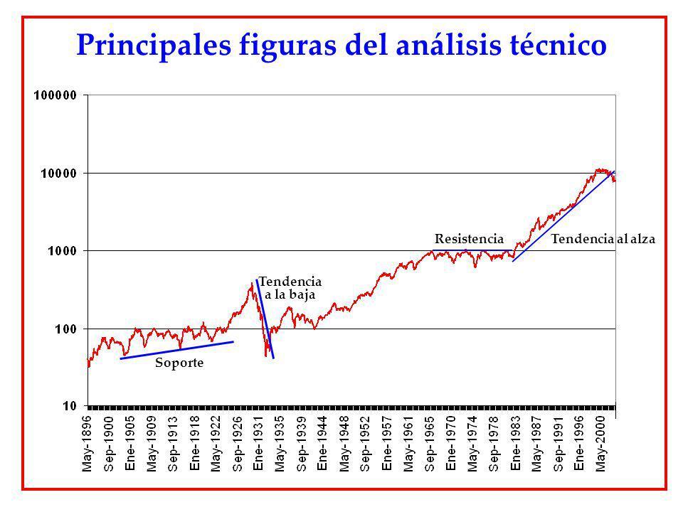 Tendencia al alzaResistencia Tendencia a la baja Soporte Principales figuras del análisis técnico