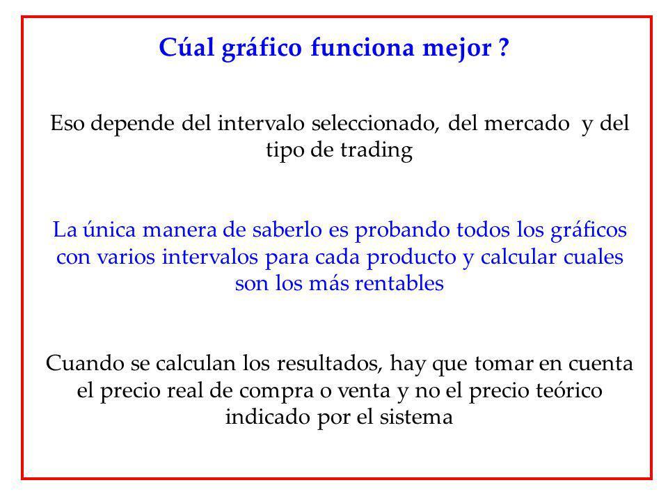 Eso depende del intervalo seleccionado, del mercado y del tipo de trading La única manera de saberlo es probando todos los gráficos con varios interva