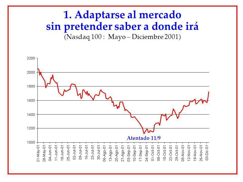 1. Adaptarse al mercado sin pretender saber a donde irá (Nasdaq 100 : Mayo – Diciembre 2001) Atentado 11/9