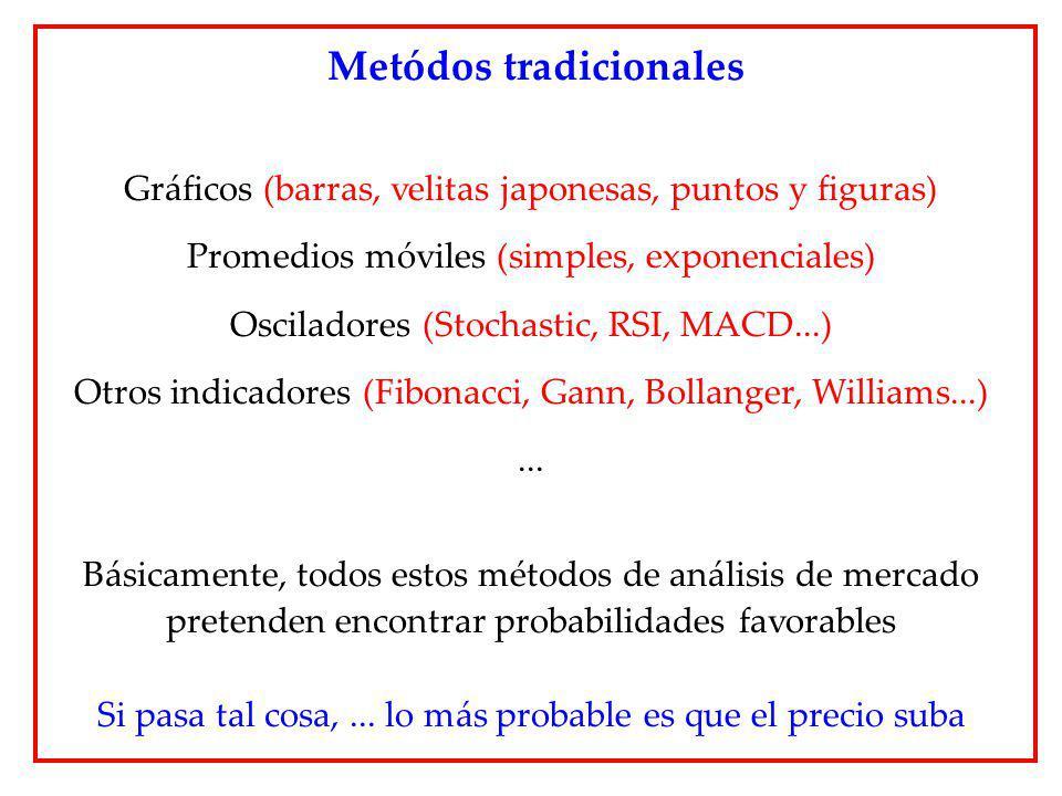 Gráficos (barras, velitas japonesas, puntos y figuras) Promedios móviles (simples, exponenciales) Osciladores (Stochastic, RSI, MACD...) Otros indicad
