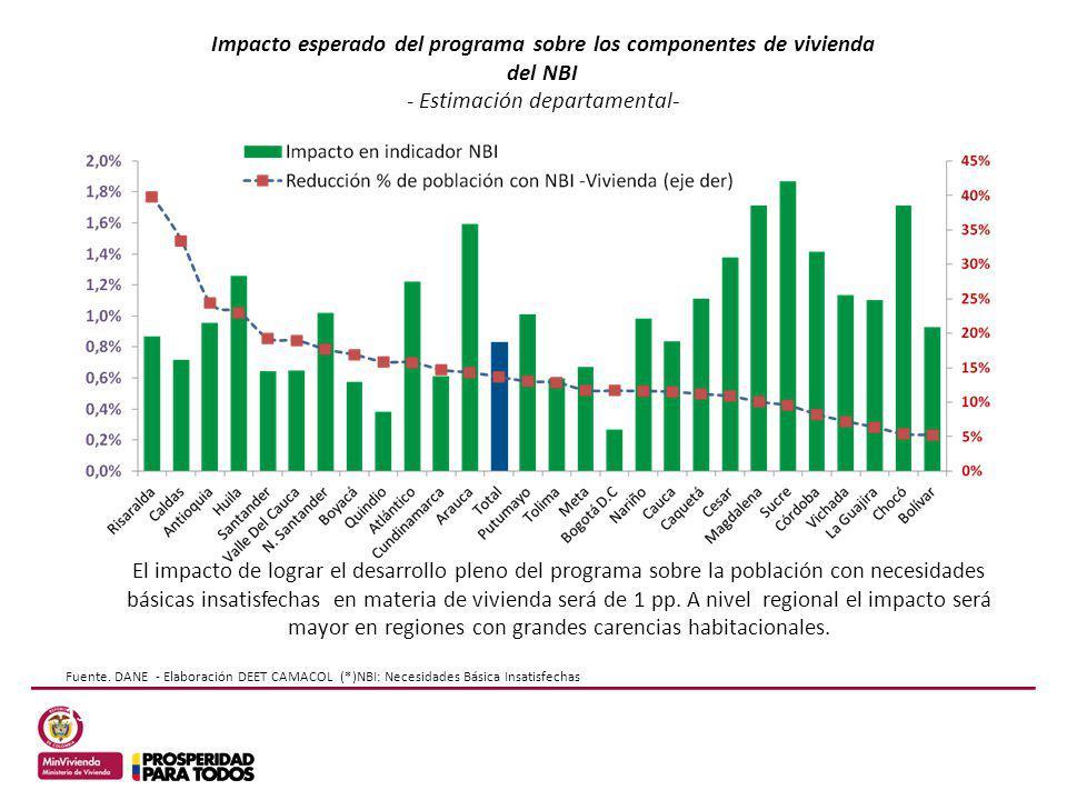 13 Fuente. DANE - Elaboración DEET CAMACOL (*)NBI: Necesidades Básica Insatisfechas El impacto de lograr el desarrollo pleno del programa sobre la pob