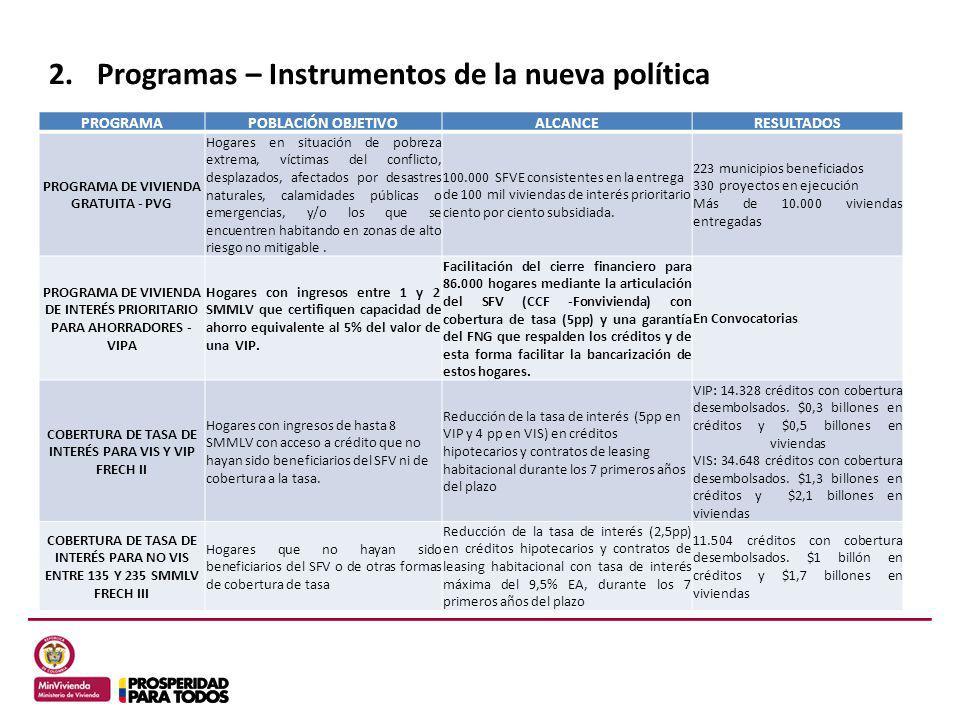 2.Programas – Instrumentos de la nueva política PROGRAMAPOBLACIÓN OBJETIVOALCANCERESULTADOS PROGRAMA DE VIVIENDA GRATUITA - PVG Hogares en situación d