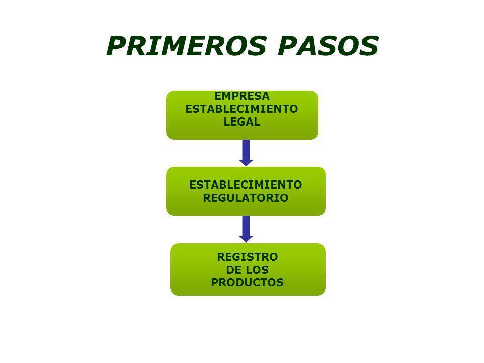 PRIMEROS PASOS EMPRESA ESTABLECIMIENTO LEGAL ESTABLECIMIENTO REGULATORIO REGISTRO DE LOS PRODUCTOS