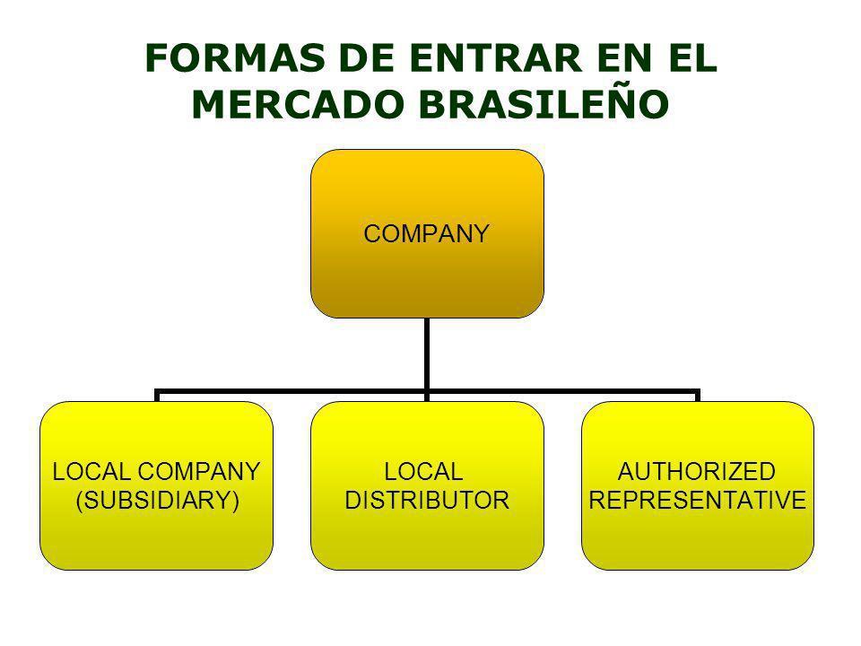 FORMAS DE ENTRAR EN EL MERCADO BRASILEÑO COMPANY LOCAL COMPANY (SUBSIDIARY) LOCAL DISTRIBUTOR AUTHORIZED REPRESENTATIVE