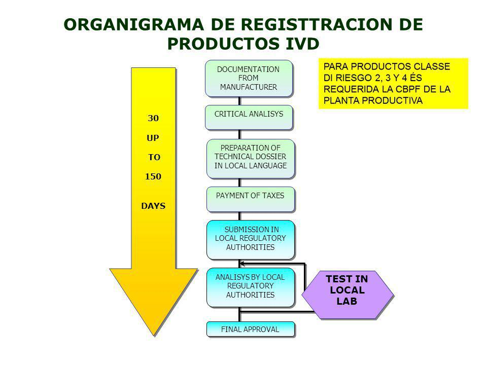 ORGANIGRAMA DE REGISTTRACION DE PRODUCTOS IVD DOCUMENTATION FROM MANUFACTURER CRITICAL ANALISYS PREPARATION OF TECHNICAL DOSSIER IN LOCAL LANGUAGE PAY